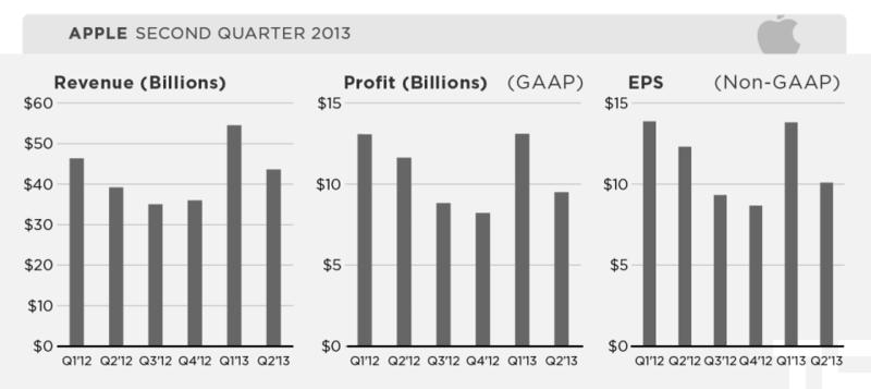 Apple Inc - Quarterly Revenues, Profits and EPS - Q2 2012 through Q2 2013