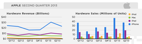 Apple Inc - Quarterly Hardware Unit Sales and Revenutes by Product Category - Q1 2012 through Q2 2013