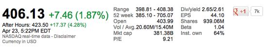 Apple Inc - Stock Price as of April 23, 2013