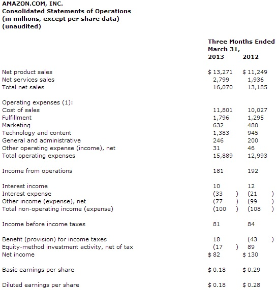 Amazon.com, Inc - Consolidated Statements of Operations - Quarter Ending March 31, 2013 and March 31, 2012 - In Millions of Dollars (Unaudited)  A