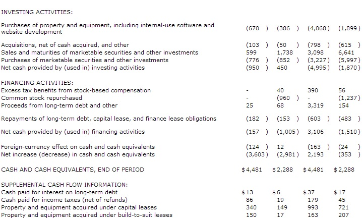 Amazon.com, Inc - Consolidated Statements of Cash Flows - Three Months Ended March 31, 2013 and 2012 and Twelve Months Ended March 31, 2013 and 2012 - In Millions of Dollars - (Unaudited) B