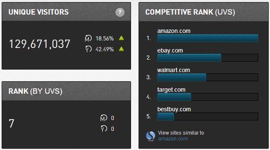 Amazon.com Unique Visitors, Rank by Unique Visitors and Competitie Rank by Unique Visitors as of March 31, 2013