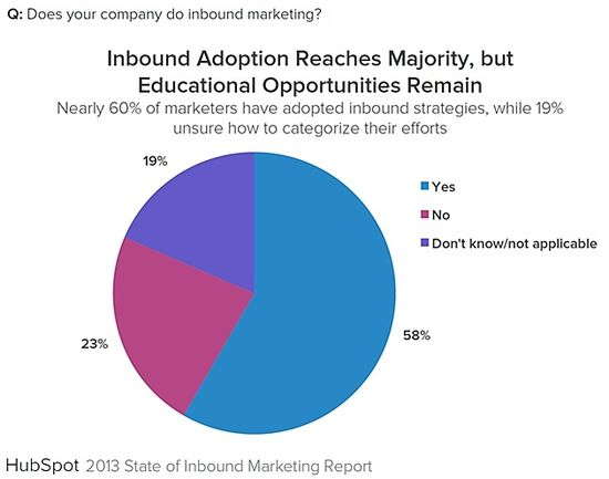 Does Your Company Do Inbound Marketing - State of Inbound Marketing Report 2013 - HubSpot