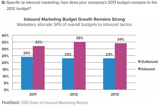 Inbound-vs-outbound-marketing-budgets-2013-hubspot-state-of-inbound-marketing
