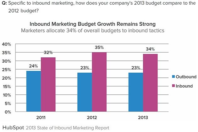 Inbound-vs-outbound-marketing-budgets-2013-hubspot-state-of-inbound-marketing