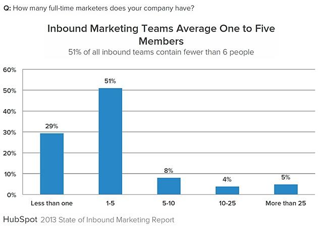 Inbound-marketing-team-number-2013-hubspot-state-of-inbound-marketing