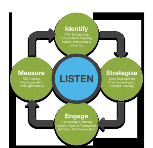 Social-Media-Listening-Process