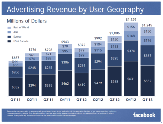 Facebook Advertising Revenue by User Geography - Asia, Europe, Us-Canada and Rest of World - Revenues in Millions - Q1 2011 through Q1 2013 - Facebook