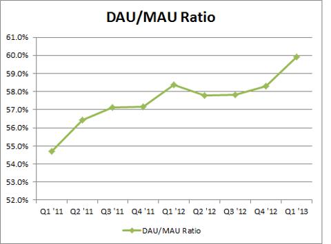 Facebook DAU-MAU Ratio - Q1 2011 through Q1 2013