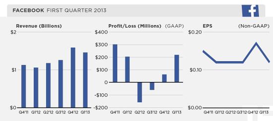Facebook - Revenues, Profits-Losses, and EPS - Q4 2011 through Q1 2013 - Facebook