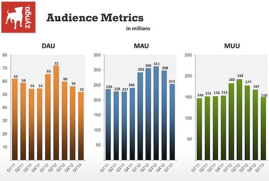 Zynga Audience Metrics -Daily Active Users, Monthly Active Users, Monthly Unique Users - In Millions of Users - Q1 2011 through Q1 2013 - Zynga