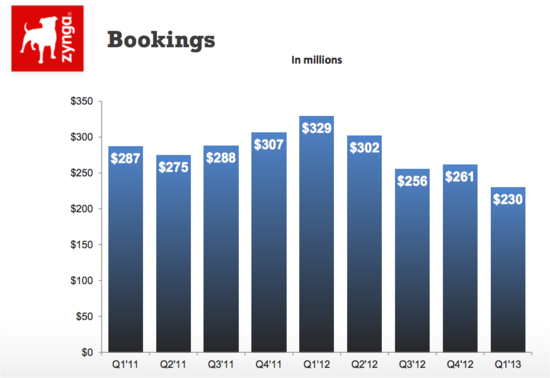 Zynga Bookings by Quarter - Q1 2011 through Q1 2013 - Zynga