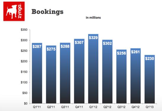 Zynga Bookings by Quarter - Q1 2011 through Q1 2013 - Zynga