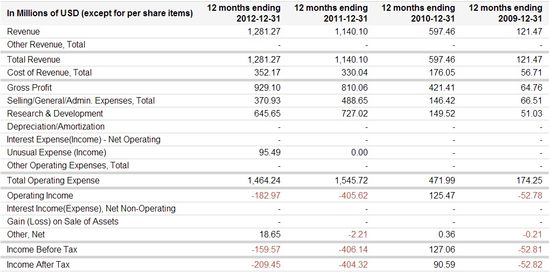 Zynga Inc -  Income Statements - Years Ending 12-31-2009 through 12-31-2012 - Google Finance