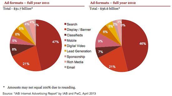 Internet Ad Revenues By Format - IAB- 2013