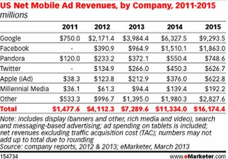 U.S. Net Mobile Ad Revenues - 2011 through 2015 - eMarketer - March 2013