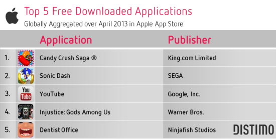 Top 5 Apple Free Downloaded Apps - Distimo - April 2013