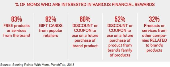 % Of Moms Who Are Interested In Various Financial Rewards - Scoring Points With Moms - PointTab - 2013