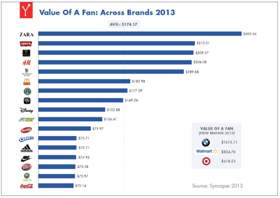 Value of a Fan Across Brands - Syncapse - April 2013