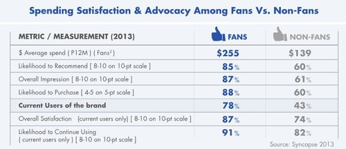 Spending Satisfaction and Advocacy Among Fans Vs. Non-Fans - Syncapse - April 2013