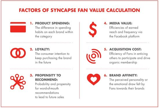 Factors of Syncapse Fan Value Calculation - Syncapse - April 2013