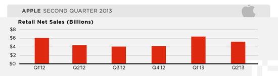 Apple Inc - Retail Sales - Q1 2012 through Q2 2013