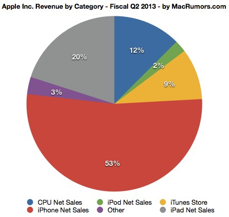 Apple Inc - Revenue by Product Category - Q2 2013