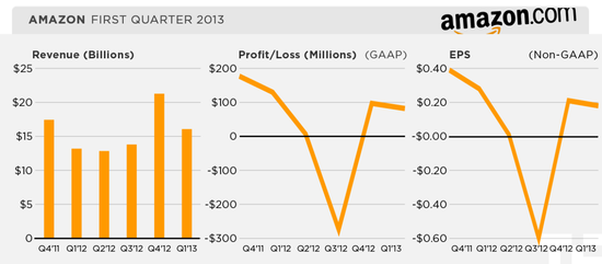 Amazon Inc - Quarterly Revenues, Profits and EPS - Q1 2011 through Q1 2013