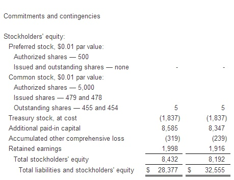 Amazon.com, Inc - Consolidated Balance Sheets - Quarter Ending March 31, 2013 an Year Ending December 31, 2012 - In Millions of Dollars - Unauditd B