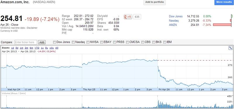 Amazon.com, Inc - Stock Price April 26, 2013 - Price closed at 254.81 -- Down 19.89 or 7.24% on weak guidance reports