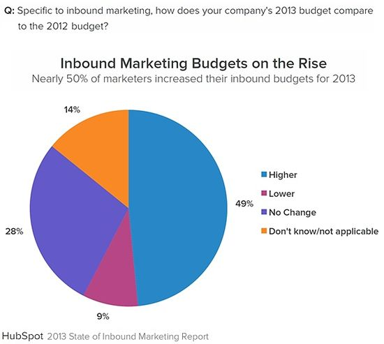 Inbound-marketing-budgets-2013-hubspot-state-of-inbound-marketing
