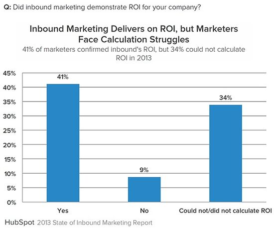 Inbound-marketing-roi-calculation-2013-hubspot-state-of-inbound-marketing