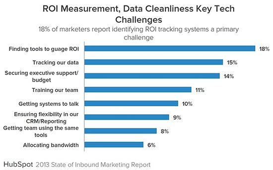 Inbound-marketing-tech-challenges-2013-hubspot-state-of-inbound-marketing