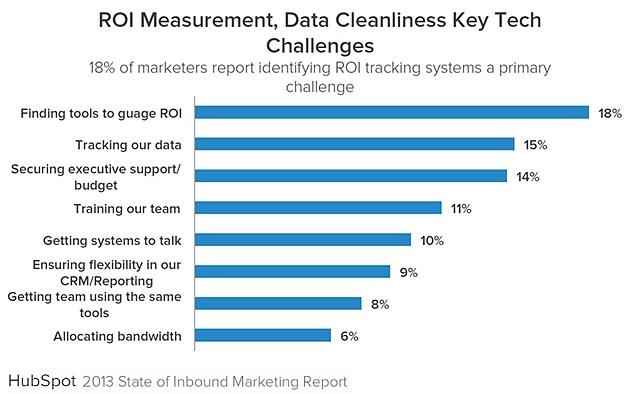 Inbound-marketing-tech-challenges-2013-hubspot-state-of-inbound-marketing