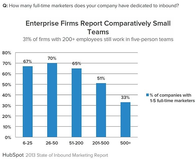 Inbound-marketing-enterprise-team-number-2013-hubspot-state-of-inbound-marketing
