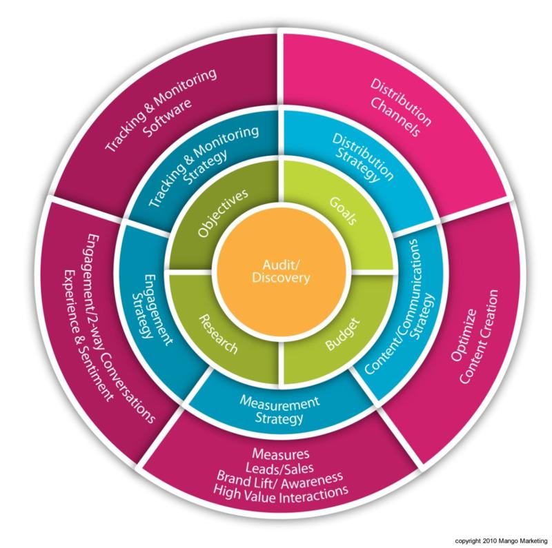 Social Media Initiatives Strategy, Execution, Goals