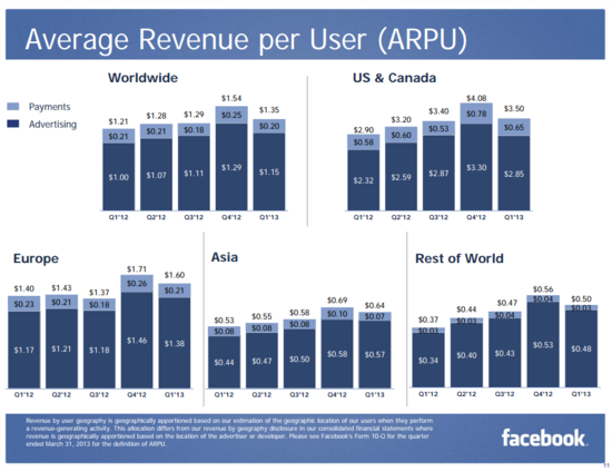 Facebook Average Revenue Per User (ARPU) - Worldwide, Asia, Europe, US-Canada and Rest of the World - Payments and Advertising Revenues - Q1 2012 through Q1 2013 - Facebook