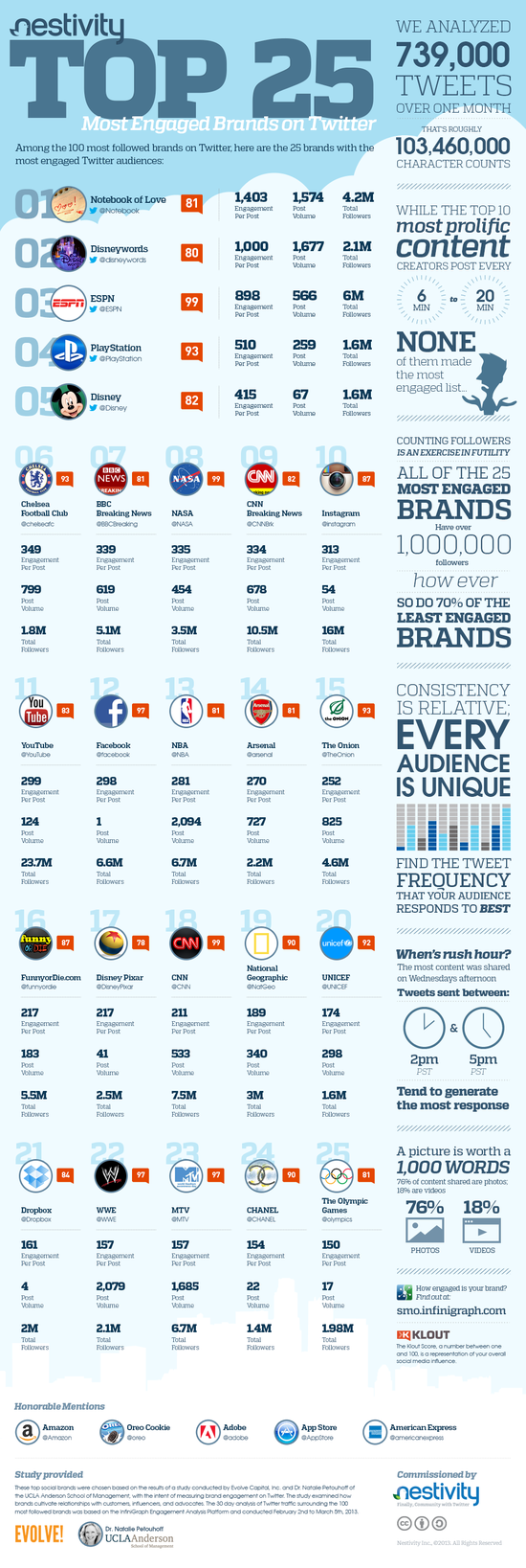 Top 25 Most Engaged Brands On Twitter - Nestivity