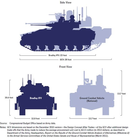 GCV vs Bradley Fighting Vehicle Dimensions