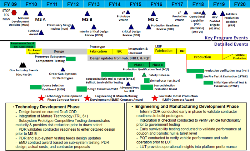 gcv infantry fighting vehicle conception through production timeline