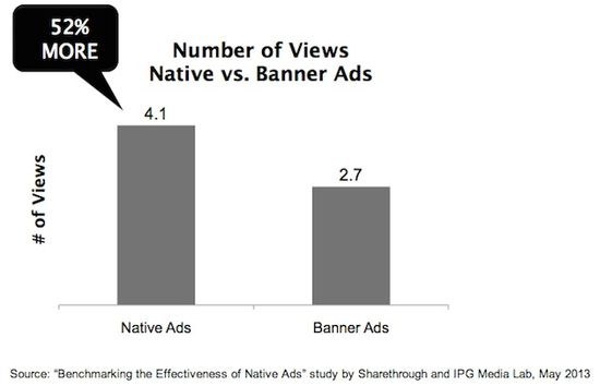 Number of Views - Native vs Banner Ads - Sharethrough and IPG Media Lab - May 2013