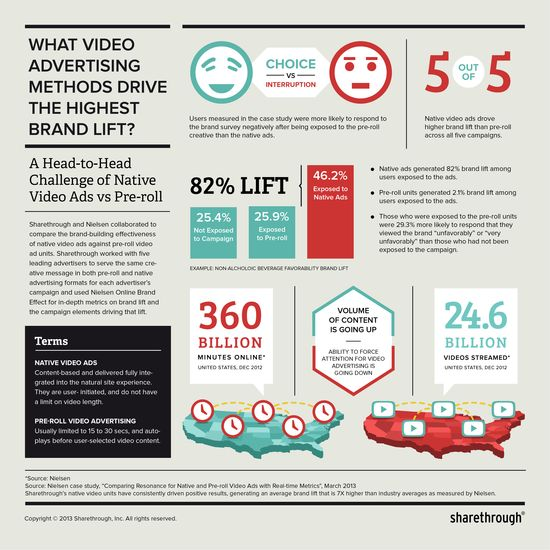 What Video Advertising Methods Drive The Highest Brand Lift - Nielsen - March 2013