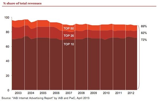 Online Ad Revenues by Top Online Sellers - IAB - 2013