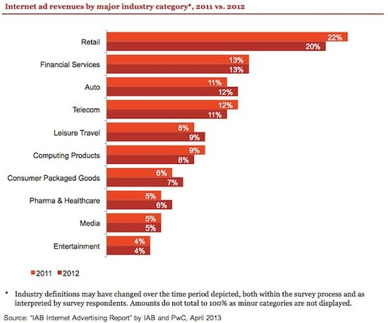 U.S. Internet Ad Revenues by Industry - IAB - 2013