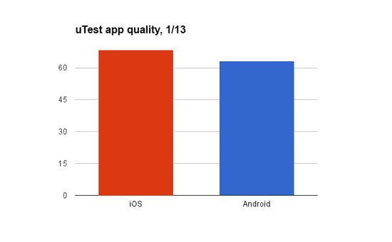 UTest App Quality - iOs vs Android - March 2013