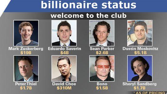 The Facebook IPO Bilionaires