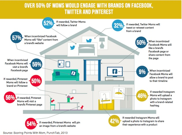 Over 50% of Moms Would Engage With Brands on Facebook, Twitter and Pinterest - Scoring Points With Moms - PointTab - 2013