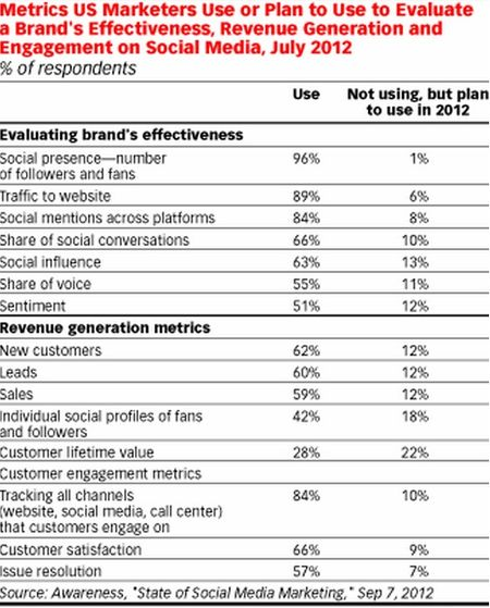 Metrics US Marketers Use or Plan to Use to Evaluate A Brand's Effectiveness, Revenue Generation and Engagement on Social Media - July 2012 - eMarketer - Sep 2012