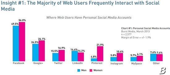 Insight #1 - The Majority of Web Users Frequently Interact With Social Media - Burst Media - April 2013
