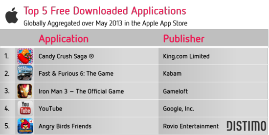 Top 5 Free Downloaded Applications - Globally Aggregated Over May 2013 In the Apple App Store - Distimo May 2013